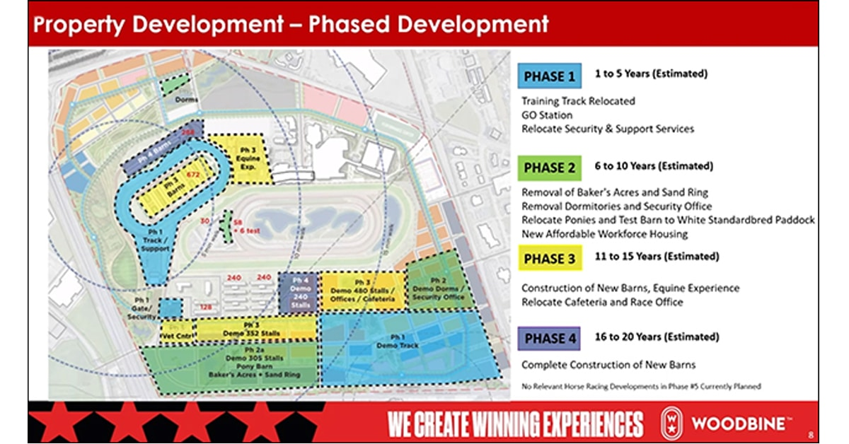Thumbnail for Woodbine Updates on Racing 2021/Property Development